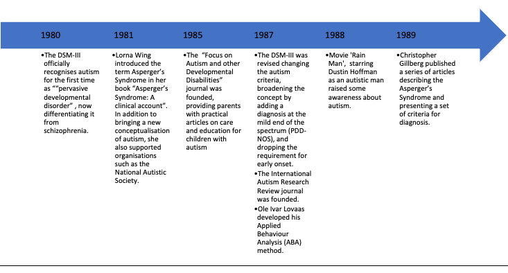 ASC timeline – Post-war 20th Century – (1980s) – Enable